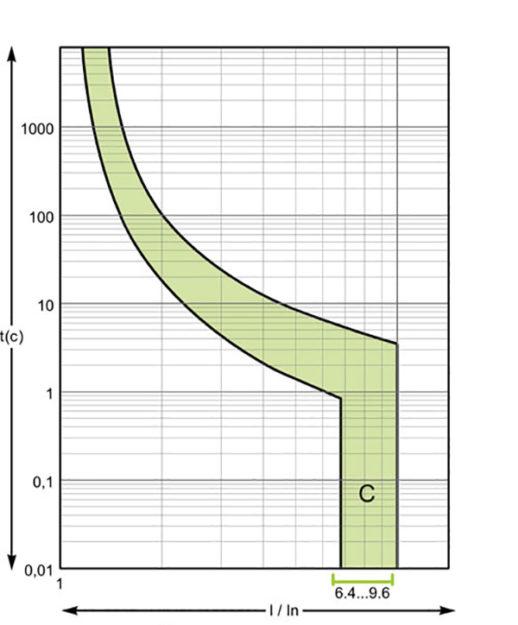 Времятоковая характеристика дифавтомата