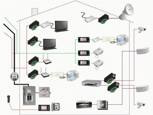 Воздействие устройств на напряжение сети