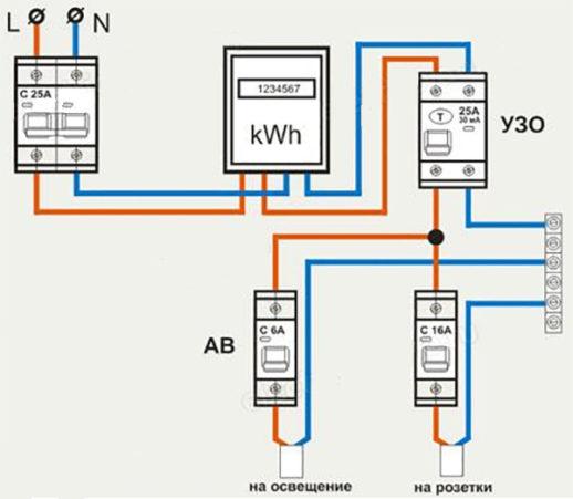 Защитное отключение в гараже установлено на розетки (по рекомендации ПУЭ 7.1.71). Общий автомат при входе защищает всю гаражную проводку. Автоматы (АВ) на освещение – отдельные (ноль дополнительно не защищен - приложение к СНИП 31-110-2003 А.1.4).