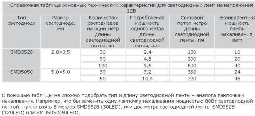 Таблица параметров лент