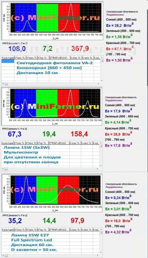 Спектр излучения ламп Биколор, Мультиспектр и Фулл