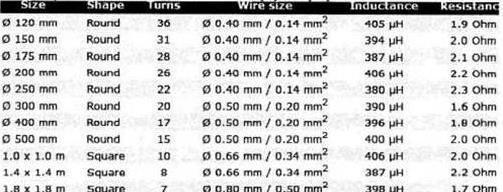Схема параметров