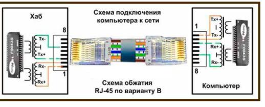 Монтаж проводов для вилки RJ45 на 4 жилы
