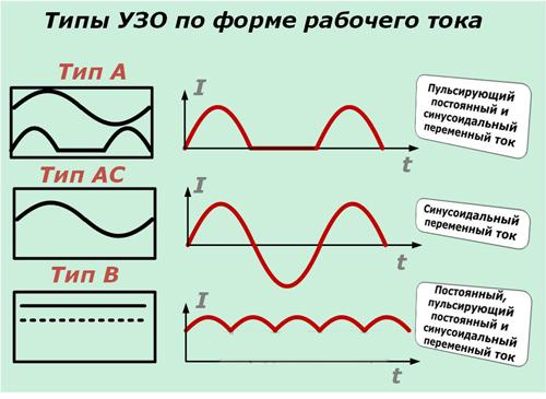 Типы УЗО по форме рабочего тока