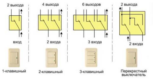 Обозначение на схемах выключателей