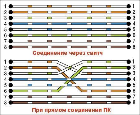 Разница между прямой и кроссоверной раскладкой