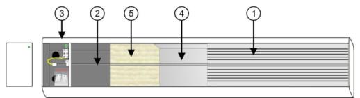 Составные части обогревателя